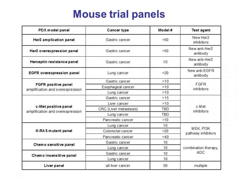 Mouse trial service examples